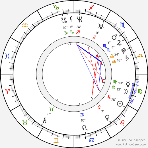 Daria Belova birth chart, biography, wikipedia 2019, 2020