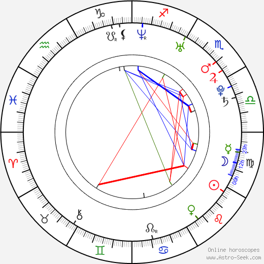 Daria Belova astro natal birth chart, Daria Belova horoscope, astrology