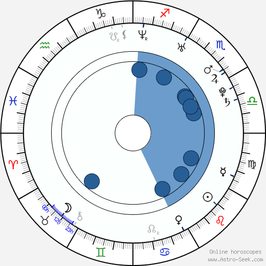 Glen Barry wikipedia, horoscope, astrology, instagram