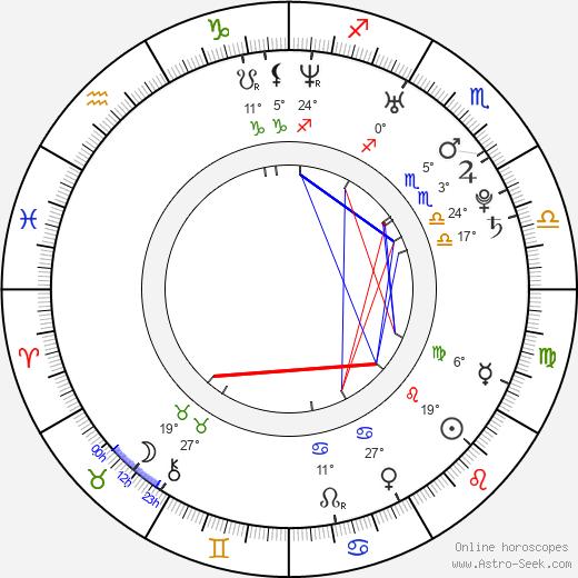 Glen Barry birth chart, biography, wikipedia 2019, 2020