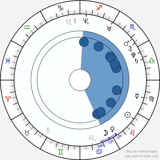 Hisako Shirata wikipedia, horoscope, astrology, instagram