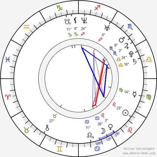 Hisako Shirata birth chart, biography, wikipedia 2019, 2020