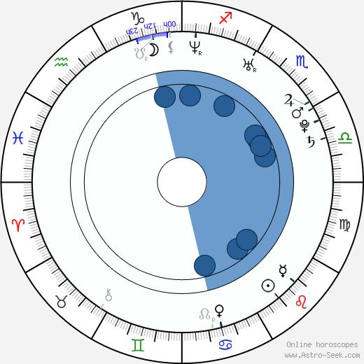Iulia Rugina wikipedia, horoscope, astrology, instagram