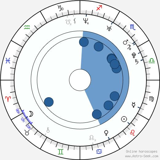 Jasmin Schwiers wikipedia, horoscope, astrology, instagram