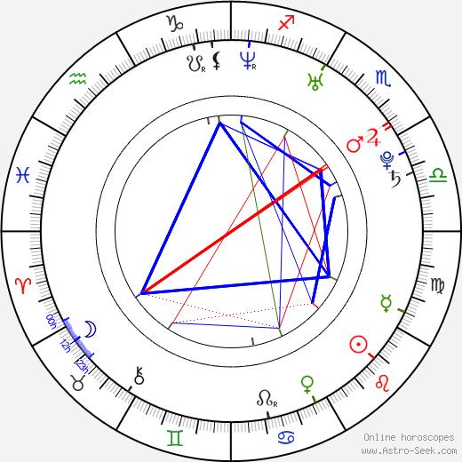 Jasmin Schwiers birth chart, Jasmin Schwiers astro natal horoscope, astrology