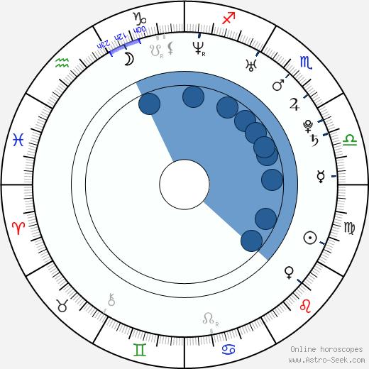 Jordan Blum wikipedia, horoscope, astrology, instagram