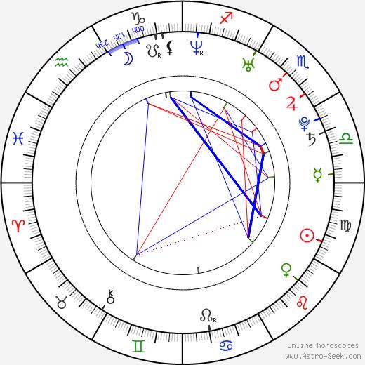 Jordan Blum tema natale, oroscopo, Jordan Blum oroscopi gratuiti, astrologia