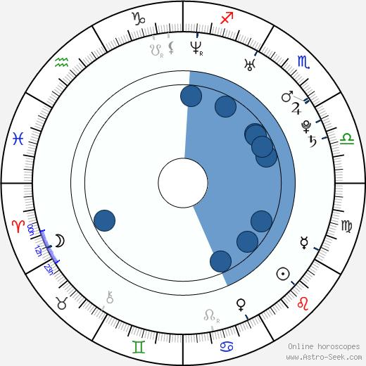 Katrina Begin wikipedia, horoscope, astrology, instagram