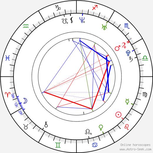 Katrina Begin astro natal birth chart, Katrina Begin horoscope, astrology