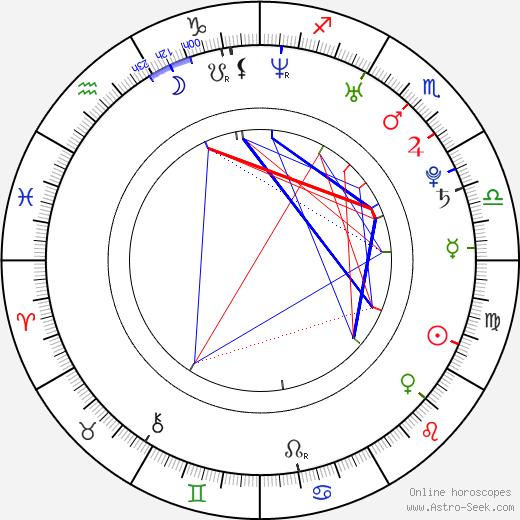 Kip Kinkel tema natale, oroscopo, Kip Kinkel oroscopi gratuiti, astrologia