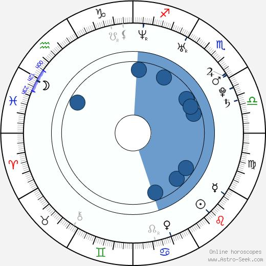 Kseniya Knyazeva wikipedia, horoscope, astrology, instagram