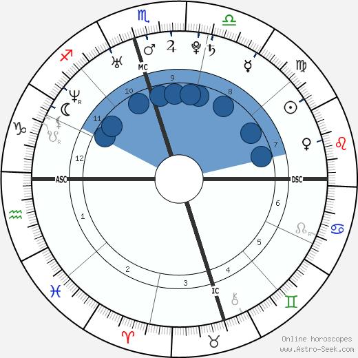 LeAnn Rimes wikipedia, horoscope, astrology, instagram