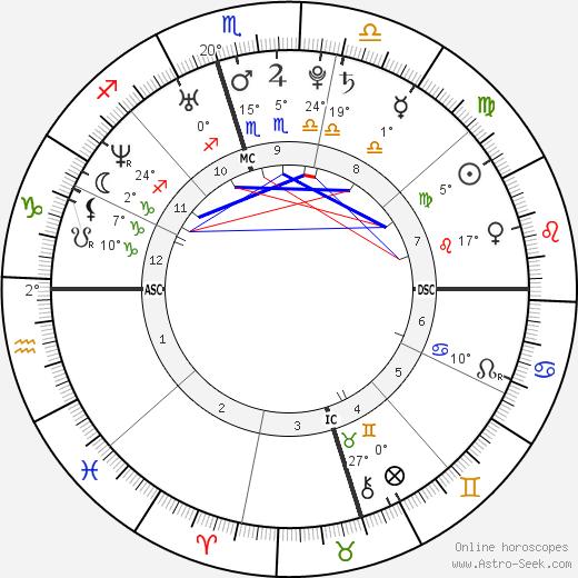 LeAnn Rimes birth chart, biography, wikipedia 2019, 2020