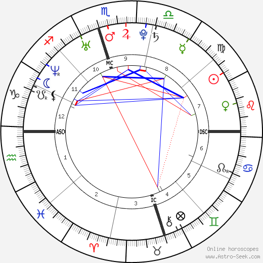 LeAnn Rimes astro natal birth chart, LeAnn Rimes horoscope, astrology