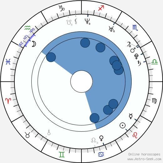 Lolo Jones wikipedia, horoscope, astrology, instagram