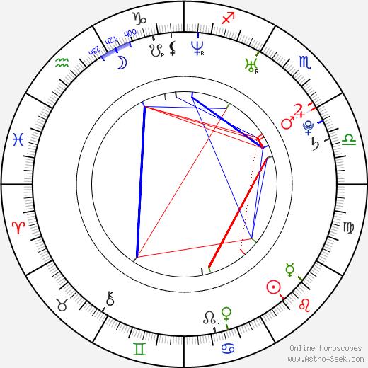 Luis Da Silva Jr. tema natale, oroscopo, Luis Da Silva Jr. oroscopi gratuiti, astrologia