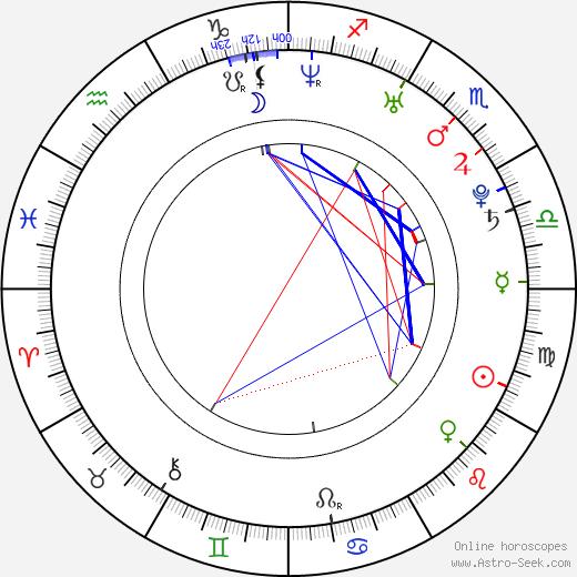 Marina Aleksandrova astro natal birth chart, Marina Aleksandrova horoscope, astrology