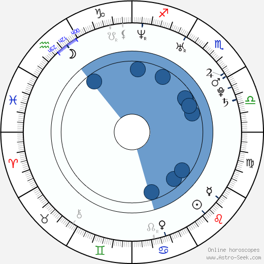 Marina Kazanková wikipedia, horoscope, astrology, instagram