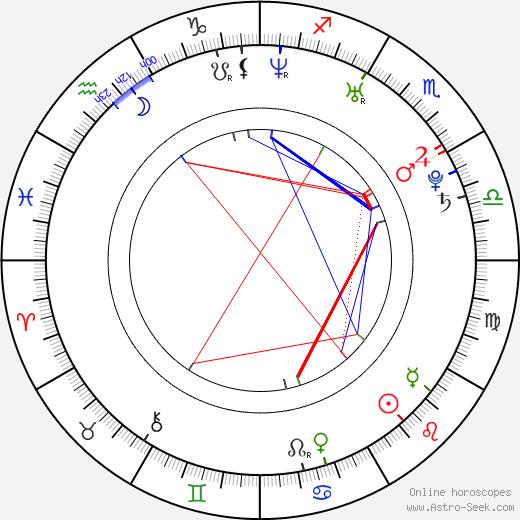 Marina Kazanková birth chart, Marina Kazanková astro natal horoscope, astrology