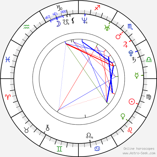 Mathias Lillmåns birth chart, Mathias Lillmåns astro natal horoscope, astrology