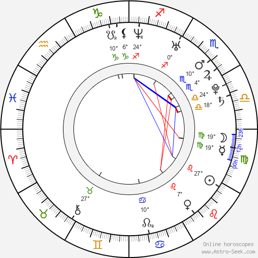 Meghan Ory birth chart, biography, wikipedia 2019, 2020