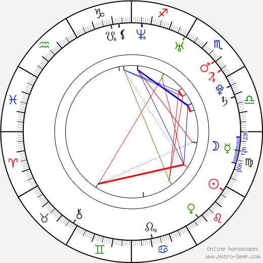 Meghan Ory birth chart, Meghan Ory astro natal horoscope, astrology
