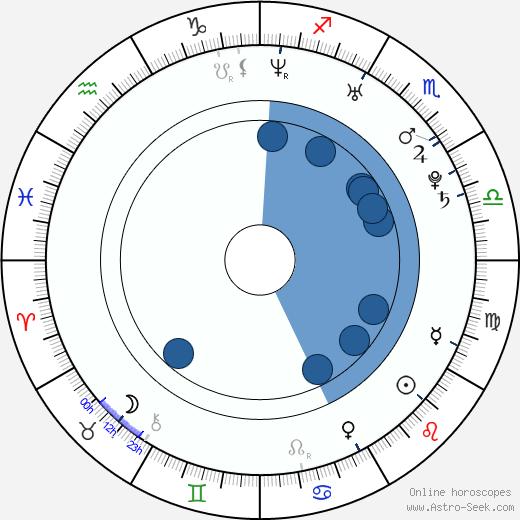 Meryem Uzerli wikipedia, horoscope, astrology, instagram