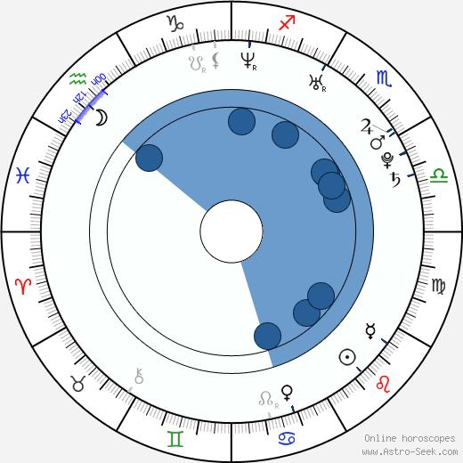 Nada Macankovic wikipedia, horoscope, astrology, instagram