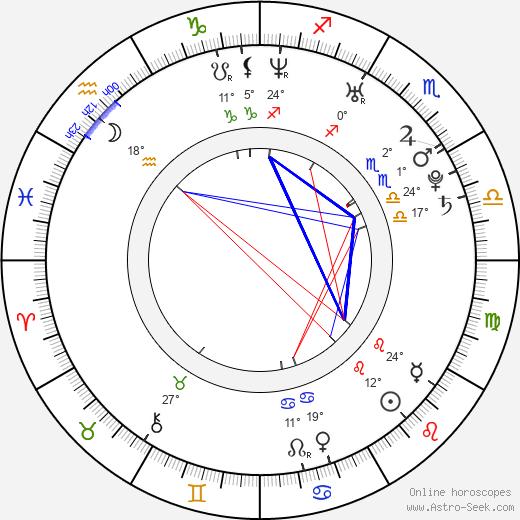 Nada Macankovic birth chart, biography, wikipedia 2020, 2021