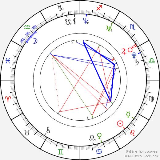 Nada Macankovic birth chart, Nada Macankovic astro natal horoscope, astrology