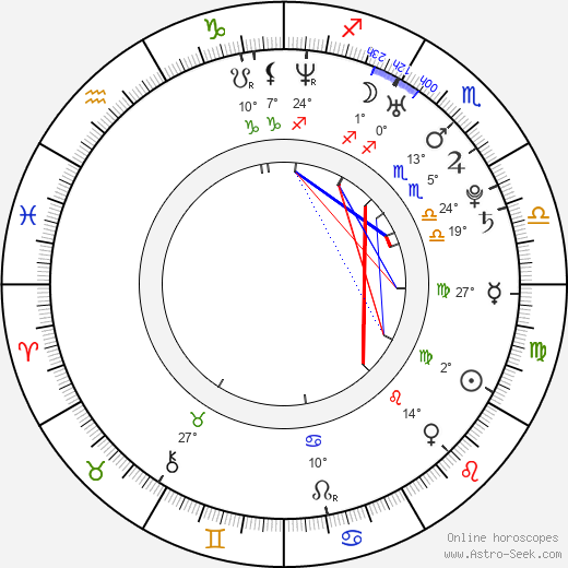 Nazneen Contractor birth chart, biography, wikipedia 2019, 2020