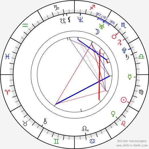 Nazneen Contractor astro natal birth chart, Nazneen Contractor horoscope, astrology