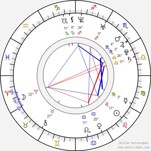 Nikki Sexx birth chart, biography, wikipedia 2019, 2020