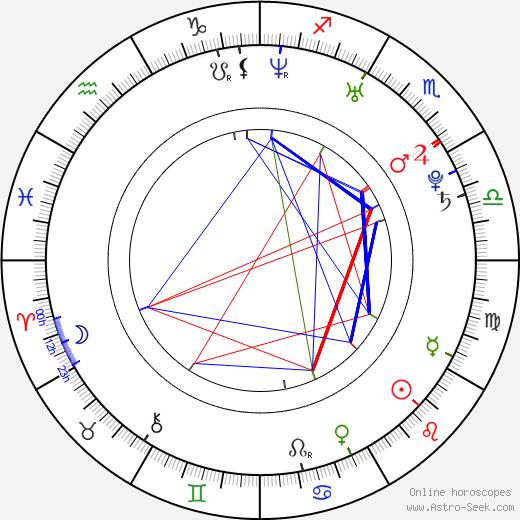 Nikki Sexx astro natal birth chart, Nikki Sexx horoscope, astrology