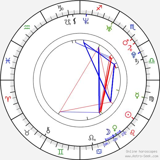 Radovan Snítil день рождения гороскоп, Radovan Snítil Натальная карта онлайн