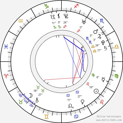 Sasu Hovi birth chart, biography, wikipedia 2020, 2021