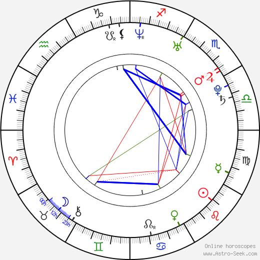 Sasu Hovi birth chart, Sasu Hovi astro natal horoscope, astrology
