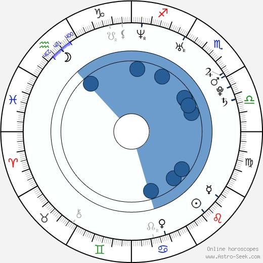 Taylor McCluskey wikipedia, horoscope, astrology, instagram