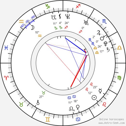 Taylor McCluskey birth chart, biography, wikipedia 2019, 2020