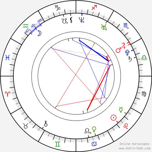 Taylor McCluskey birth chart, Taylor McCluskey astro natal horoscope, astrology