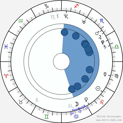 Todd Haberkorn wikipedia, horoscope, astrology, instagram