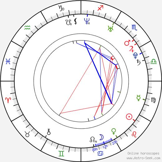 Todd Haberkorn birth chart, Todd Haberkorn astro natal horoscope, astrology