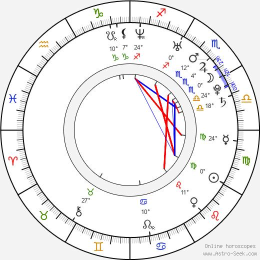 Trevor Wright birth chart, biography, wikipedia 2018, 2019