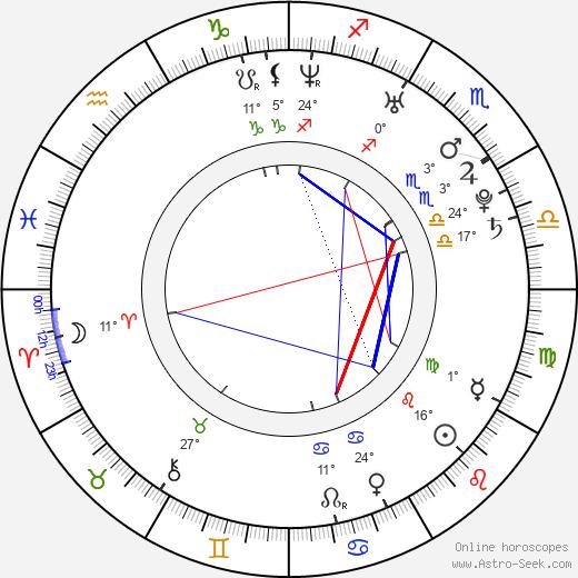 Tyson Gay birth chart, biography, wikipedia 2019, 2020