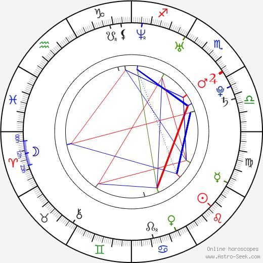 Tyson Gay birth chart, Tyson Gay astro natal horoscope, astrology