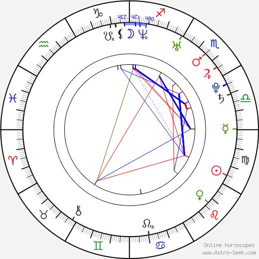 Veronika Poláčková astro natal birth chart, Veronika Poláčková horoscope, astrology