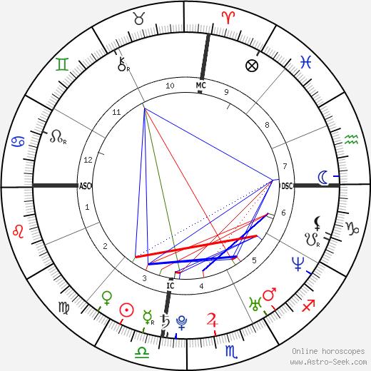 Абхинав Биндра Abhinav Bindra день рождения гороскоп, Abhinav Bindra Натальная карта онлайн