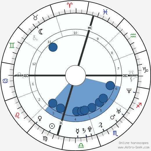 Ai Ōtsuka wikipedia, horoscope, astrology, instagram
