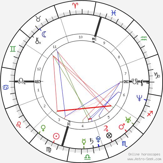 Ai Ōtsuka tema natale, oroscopo, Ai Ōtsuka oroscopi gratuiti, astrologia