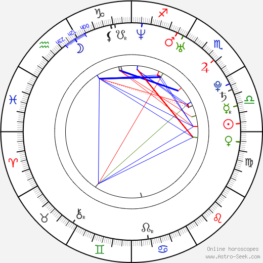Anna Camp birth chart, Anna Camp astro natal horoscope, astrology